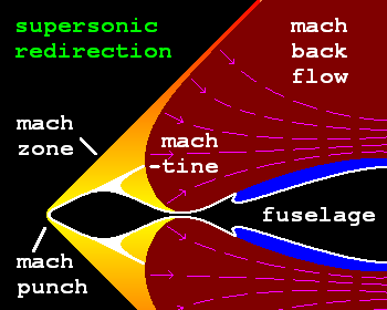 supersonic redirector