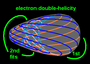[electron double-helicity flow lines;  colored for explanation]