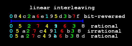 linear interleaving